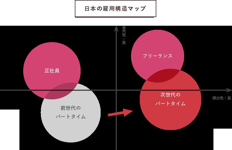 日本の雇用構造マップ