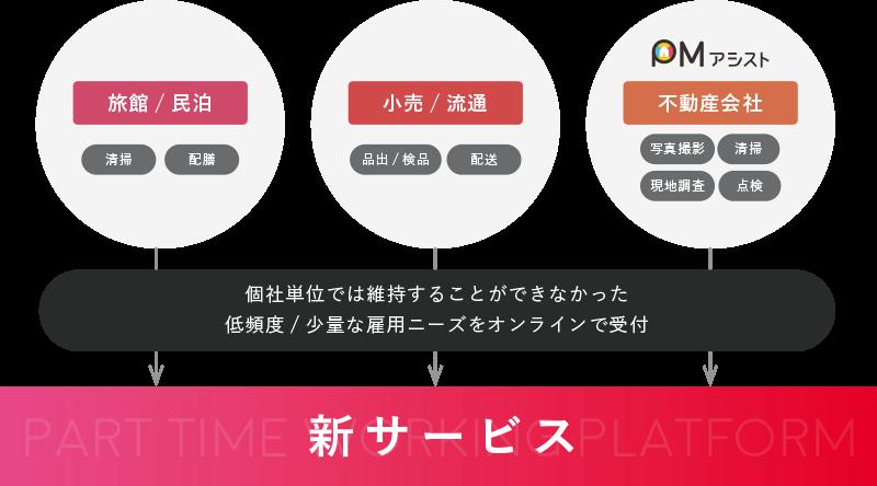 パートタイムワーキングプラットフォーム